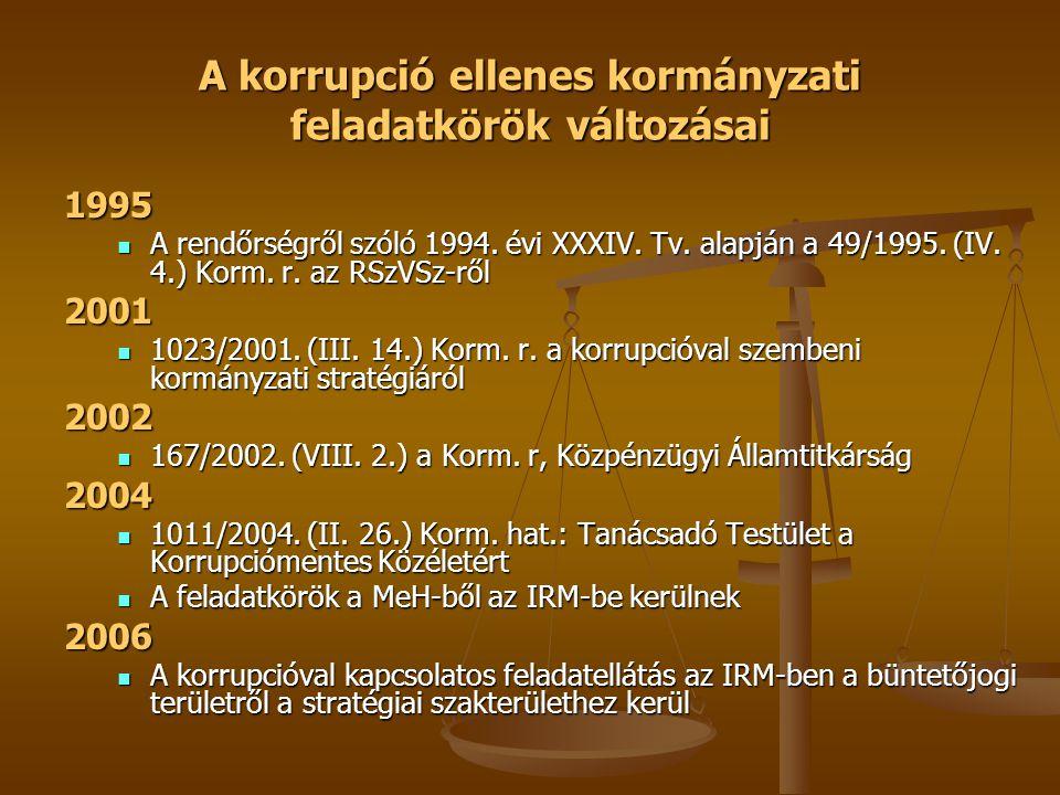 A korrupció ellenes kormányzati feladatkörök változásai 1995  A rendőrségről szóló 1994.