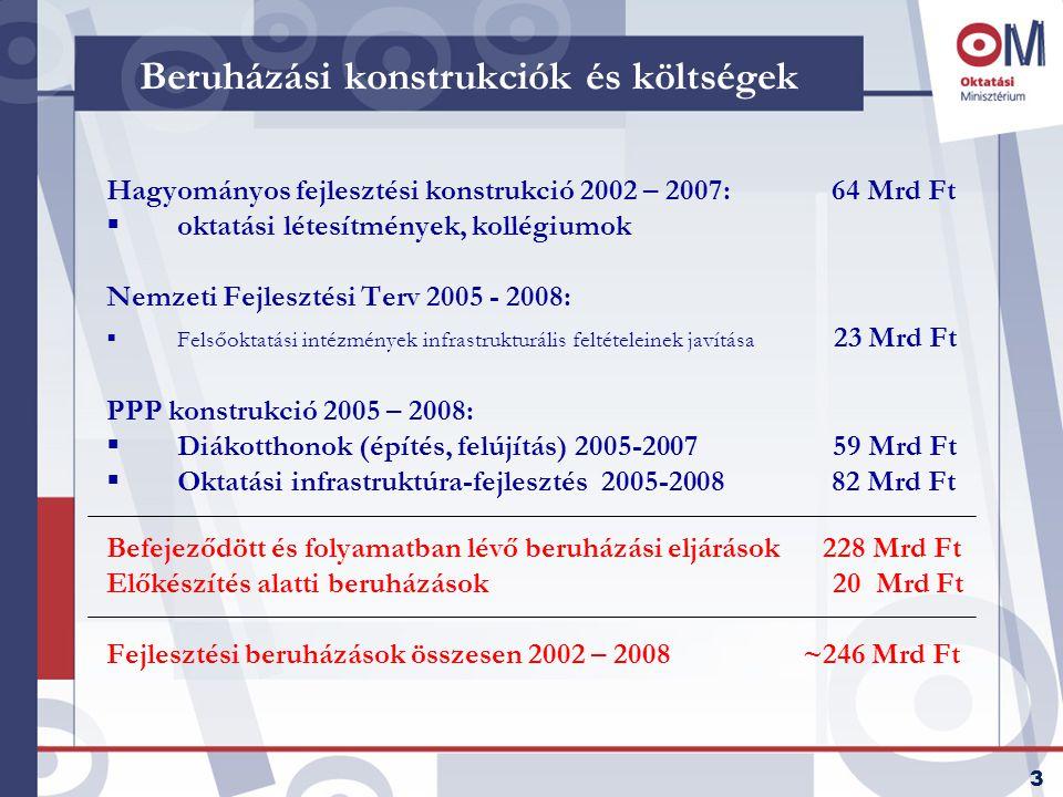 3 Beruházási konstrukciók és költségek Hagyományos fejlesztési konstrukció 2002 – 2007: 64 Mrd Ft  oktatási létesítmények, kollégiumok Nemzeti Fejlesztési Terv 2005 - 2008:  Felsőoktatási intézmények infrastrukturális feltételeinek javítása 23 Mrd Ft PPP konstrukció 2005 – 2008:  Diákotthonok (építés, felújítás) 2005-2007 59 Mrd Ft  Oktatási infrastruktúra-fejlesztés 2005-2008 82 Mrd Ft Befejeződött és folyamatban lévő beruházási eljárások 228 Mrd Ft Előkészítés alatti beruházások 20 Mrd Ft Fejlesztési beruházások összesen 2002 – 2008 ~246 Mrd Ft