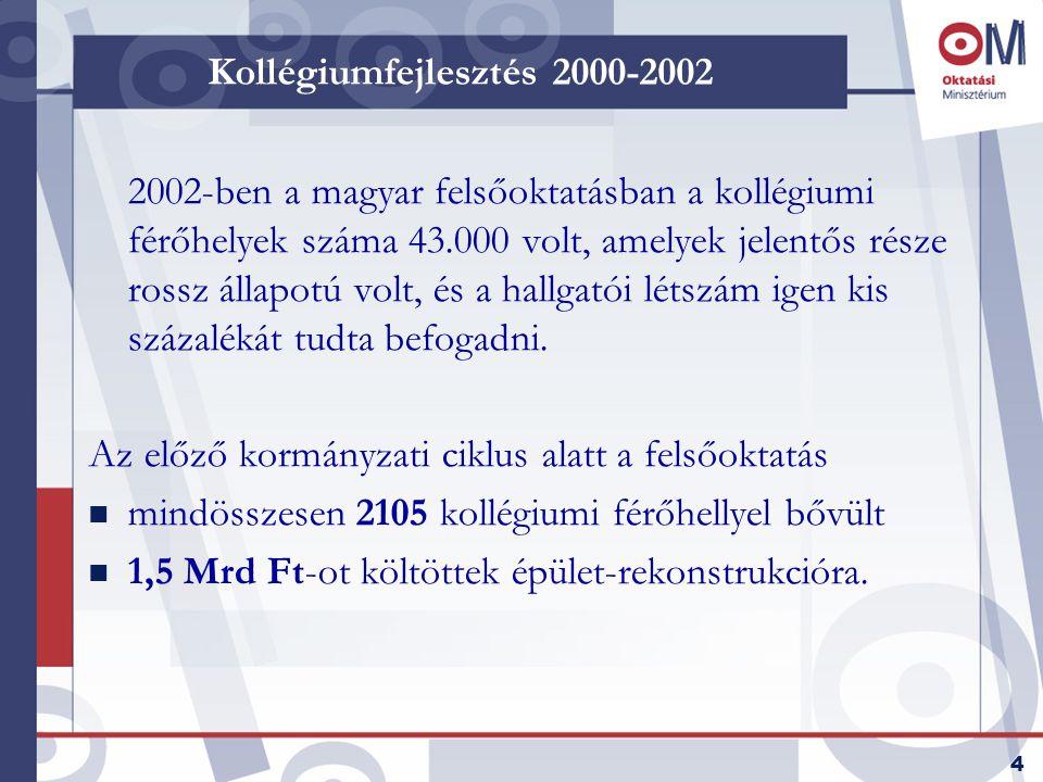4 Kollégiumfejlesztés 2000-2002 2002-ben a magyar felsőoktatásban a kollégiumi férőhelyek száma 43.000 volt, amelyek jelentős része rossz állapotú volt, és a hallgatói létszám igen kis százalékát tudta befogadni.