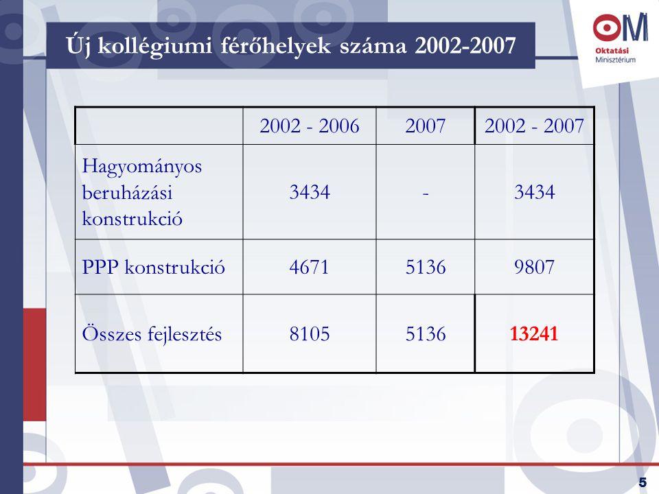 5 Új kollégiumi férőhelyek száma 2002-2007 2002 - 200620072002 - 2007 Hagyományos beruházási konstrukció 3434- PPP konstrukció467151369807 Összes fejlesztés8105513613241