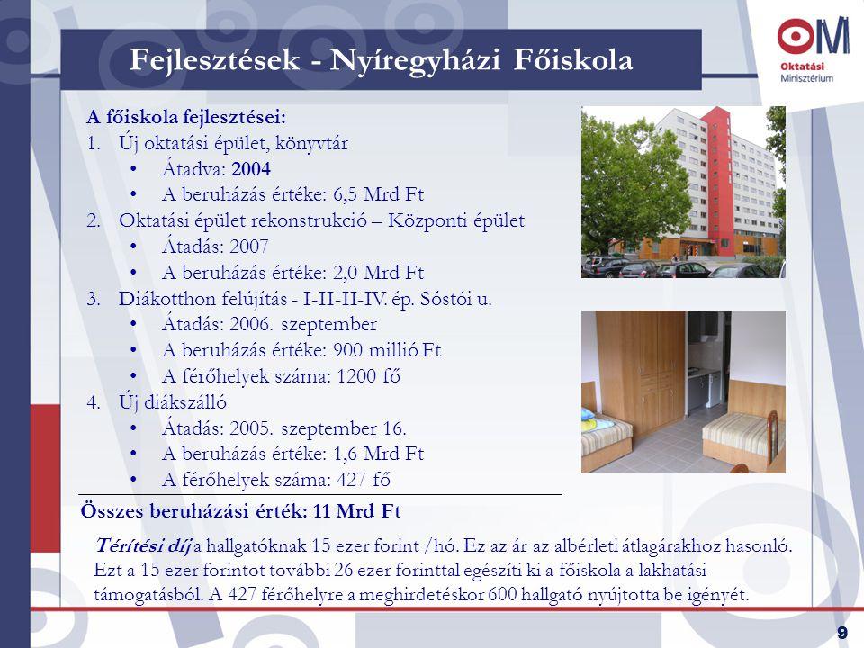 9 Fejlesztések - Nyíregyházi Főiskola A főiskola fejlesztései: 1.Új oktatási épület, könyvtár •Átadva: 2004 •A beruházás értéke: 6,5 Mrd Ft 2.Oktatási épület rekonstrukció – Központi épület •Átadás: 2007 •A beruházás értéke: 2,0 Mrd Ft 3.Diákotthon felújítás - I-II-II-IV.