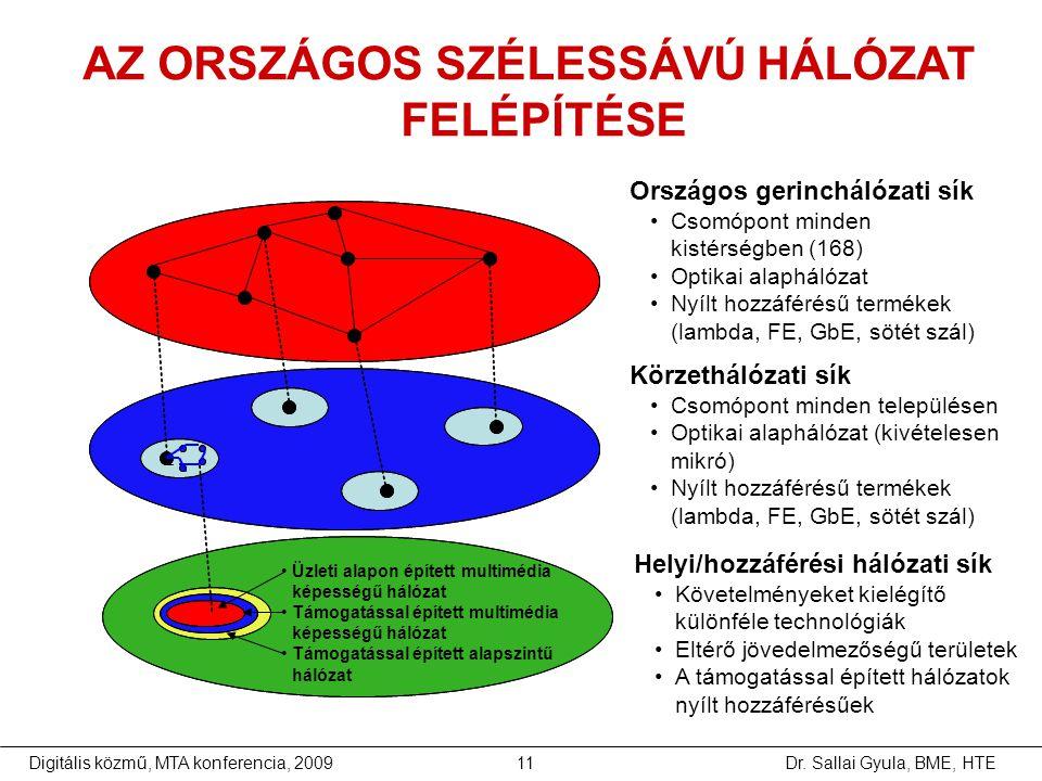 Dr. Sallai Gyula, BME, HTEDigitális közmű, MTA konferencia, 200911 AZ ORSZÁGOS SZÉLESSÁVÚ HÁLÓZAT FELÉPÍTÉSE Országos gerinchálózati sík •Csomópont mi