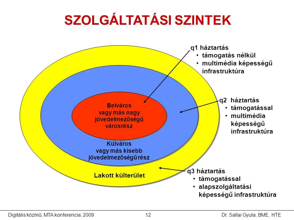 Dr. Sallai Gyula, BME, HTEDigitális közmű, MTA konferencia, 200912 SZOLGÁLTATÁSI SZINTEK q1 háztartás •támogatás nélkül •multimédia képességű infrastr