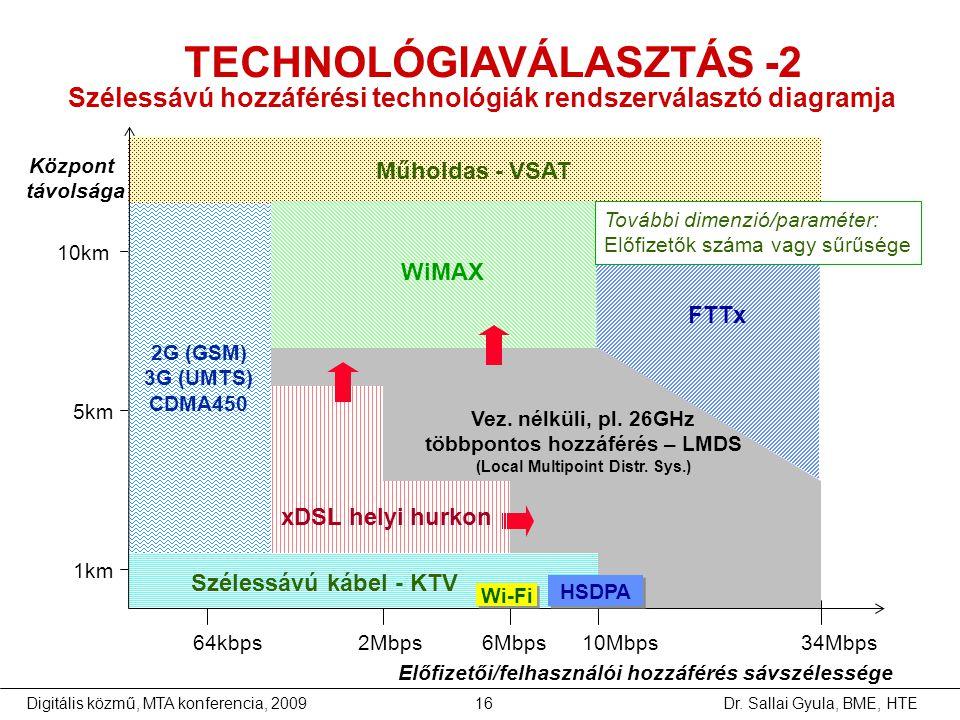 Dr. Sallai Gyula, BME, HTEDigitális közmű, MTA konferencia, 200916 64kbps 2Mbps 6Mbps 10Mbps 34Mbps Előfizetői/felhasználói hozzáférés sávszélessége 1