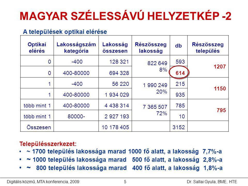 Dr. Sallai Gyula, BME, HTEDigitális közmű, MTA konferencia, 20095 A települések optikai elérése Településszerkezet: •~ 1700 település lakossága marad