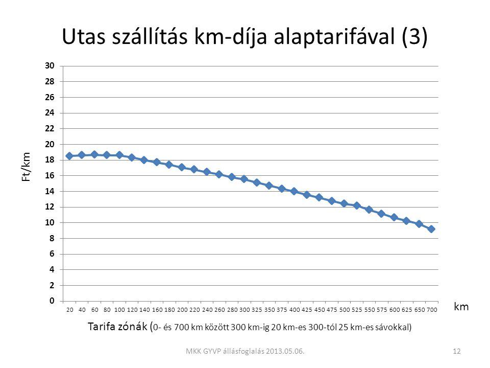 Utas szállítás km-díja alaptarifával (3) Tarifa zónák ( 0- és 700 km között 300 km-ig 20 km-es 300-tól 25 km-es sávokkal) km Ft/km 12MKK GYVP állásfoglalás 2013.05.06.