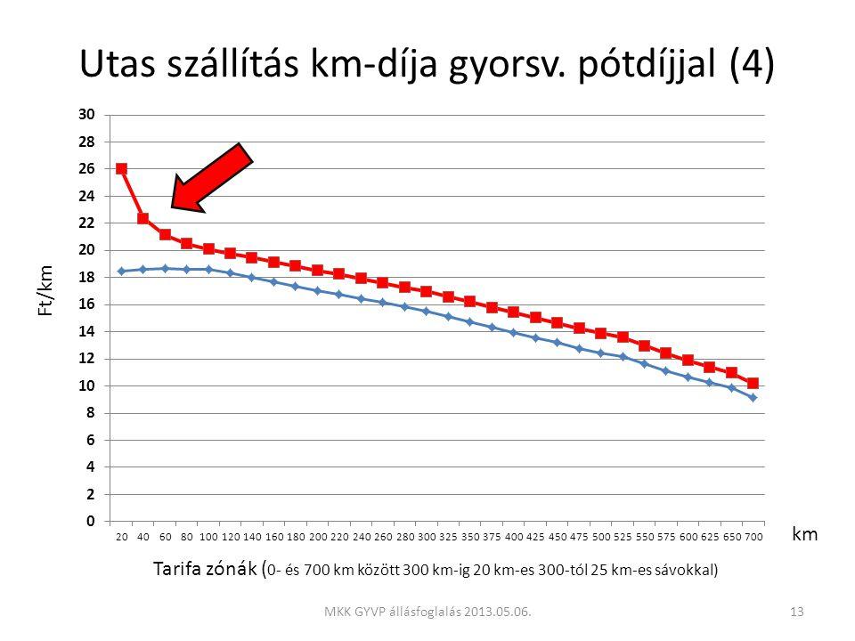 Utas szállítás km-díja gyorsv.