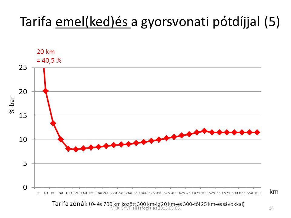 %-ban Tarifa zónák ( 0- és 700 km között 300 km-ig 20 km-es 300-tól 25 km-es sávokkal) km 20 km = 40,5 % Tarifa emel(ked)és a gyorsvonati pótdíjjal (5) 14MKK GYVP állásfoglalás 2013.05.06.
