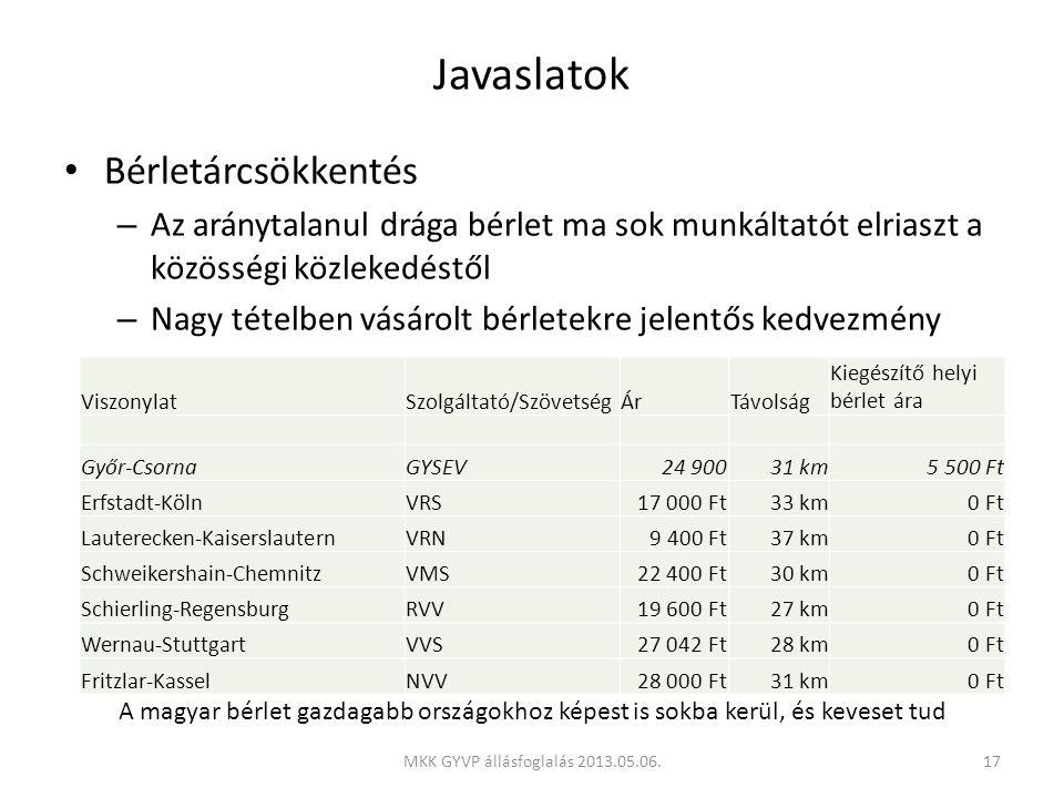 Javaslatok • Bérletárcsökkentés – Az aránytalanul drága bérlet ma sok munkáltatót elriaszt a közösségi közlekedéstől – Nagy tételben vásárolt bérletekre jelentős kedvezmény ViszonylatSzolgáltató/SzövetségÁrTávolság Kiegészítő helyi bérlet ára Győr-CsornaGYSEV24 90031 km5 500 Ft Erfstadt-KölnVRS17 000 Ft33 km0 Ft Lauterecken-KaiserslauternVRN9 400 Ft37 km0 Ft Schweikershain-ChemnitzVMS22 400 Ft30 km0 Ft Schierling-RegensburgRVV19 600 Ft27 km0 Ft Wernau-StuttgartVVS27 042 Ft28 km0 Ft Fritzlar-KasselNVV28 000 Ft31 km0 Ft A magyar bérlet gazdagabb országokhoz képest is sokba kerül, és keveset tud 17MKK GYVP állásfoglalás 2013.05.06.