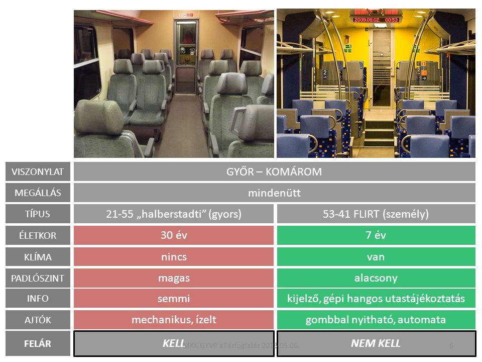 Gyors-személy munkamegosztás felborulása Ahol egy szakasz megállóit gyors és személy közösen szolgálja ki, a felárassá tett gyorsvonatról számos utas eltűnik → személyvonaton zsúfoltság → gyorsvonaton kihasználatlanság A 9303 sz.