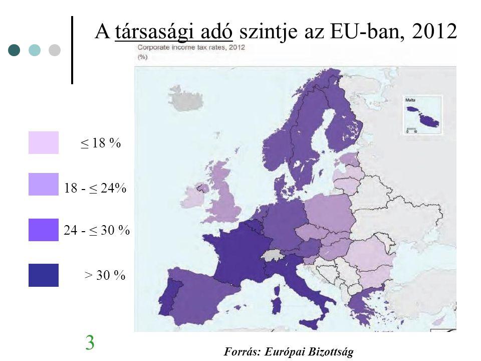 14 Romániai adórendszer: Hogyan tovább.