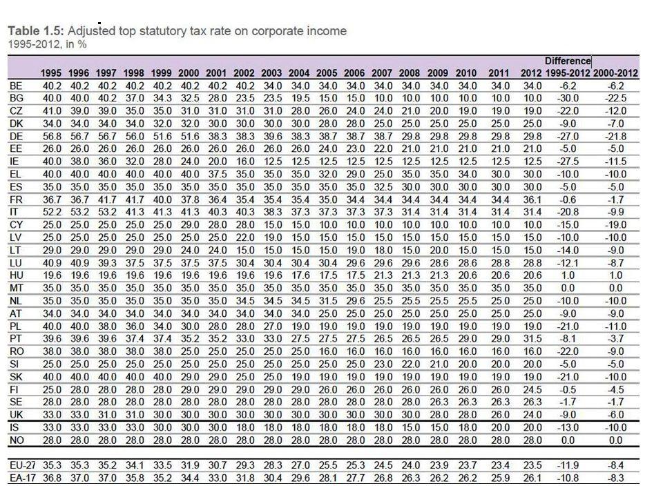 5 A társasági adó szintjének alakulása az EU-ban, 1995-2012