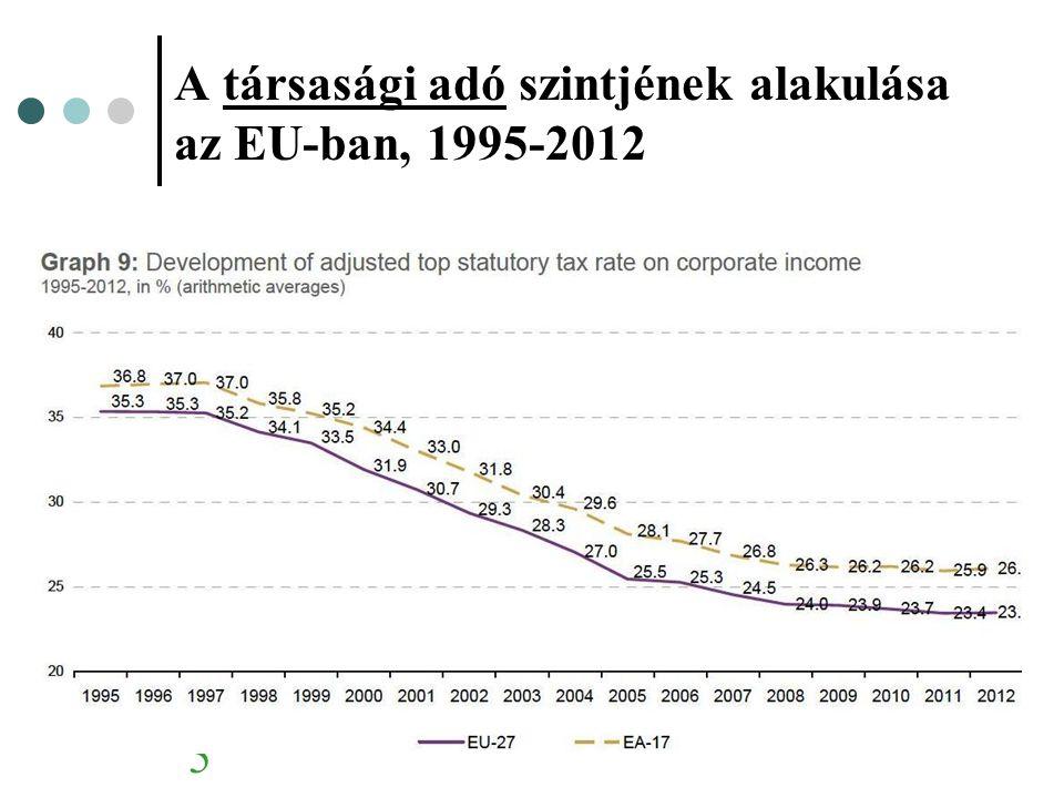 6 A személyi jövedelemadó szintje az EU- ban, 2012 ≤ 20 % 20 - ≤ 40% > 49 % 40 - ≤ 49 %