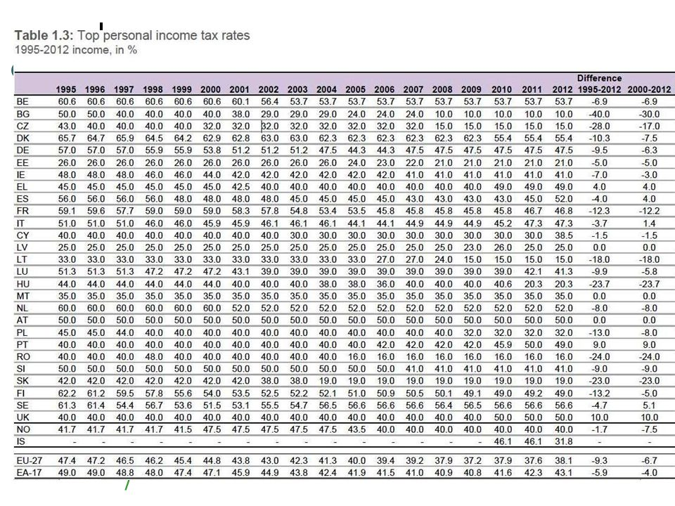 8 A személyi jövedelemadó szintjének alakulása az EU-ban, 1995-2012
