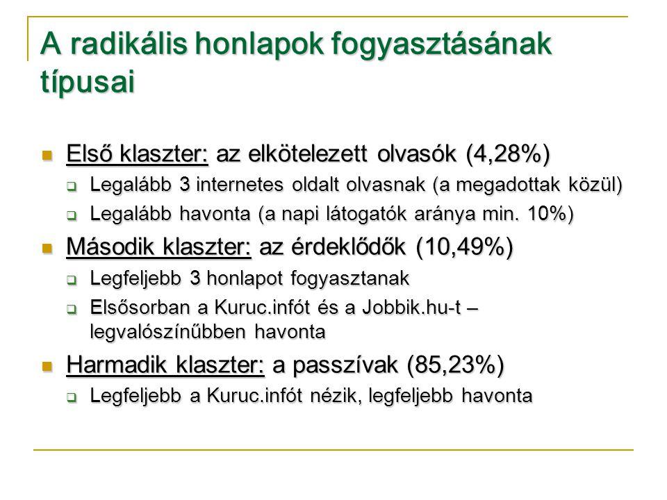 A radikális honlapok fogyasztásának típusai  Első klaszter: az elkötelezett olvasók (4,28%)  Legalább 3 internetes oldalt olvasnak (a megadottak közül)  Legalább havonta (a napi látogatók aránya min.