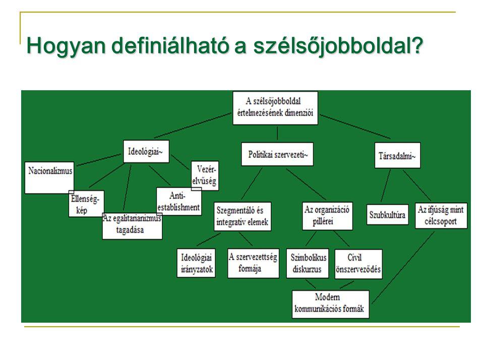 A szélsőjobboldali honlapok látogatottsága a debreceni egyetemisták körében (%, N=2384, klaszterképző változók)