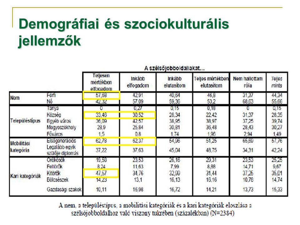 Demográfiai és szociokulturális jellemzők