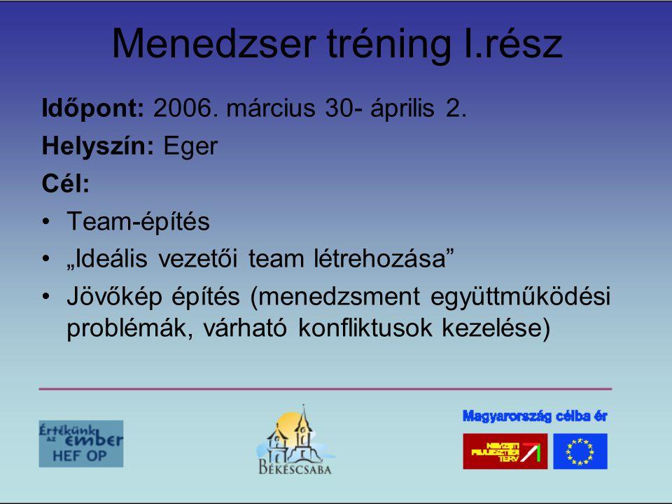 """Menedzser tréning I.rész Időpont: 2006. március 30- április 2. Helyszín: Eger Cél: •Team-építés •""""Ideális vezetői team létrehozása"""" •Jövőkép építés (m"""