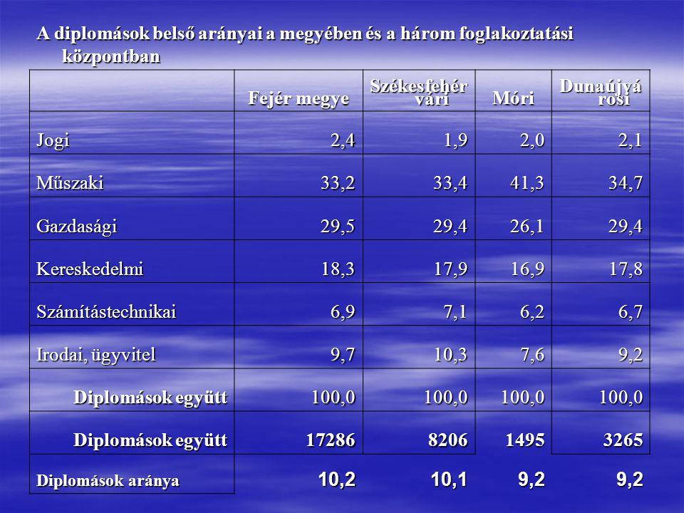 A diplomások belső arányai a megyében és a három foglakoztatási központban Fejér megye Székesfehér vári Móri Dunaújvá rosi Jogi2,41,92,02,1 Műszaki33,