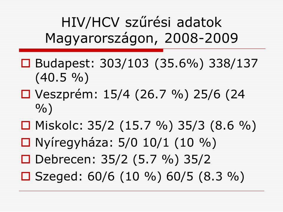 HIV/HCV szűrési adatok Magyarországon, 2008-2009  Budapest: 303/103 (35.6%) 338/137 (40.5 %)  Veszprém: 15/4 (26.7 %) 25/6 (24 %)  Miskolc: 35/2 (15.7 %) 35/3 (8.6 %)  Nyíregyháza: 5/0 10/1 (10 %)  Debrecen: 35/2 (5.7 %) 35/2  Szeged: 60/6 (10 %) 60/5 (8.3 %)