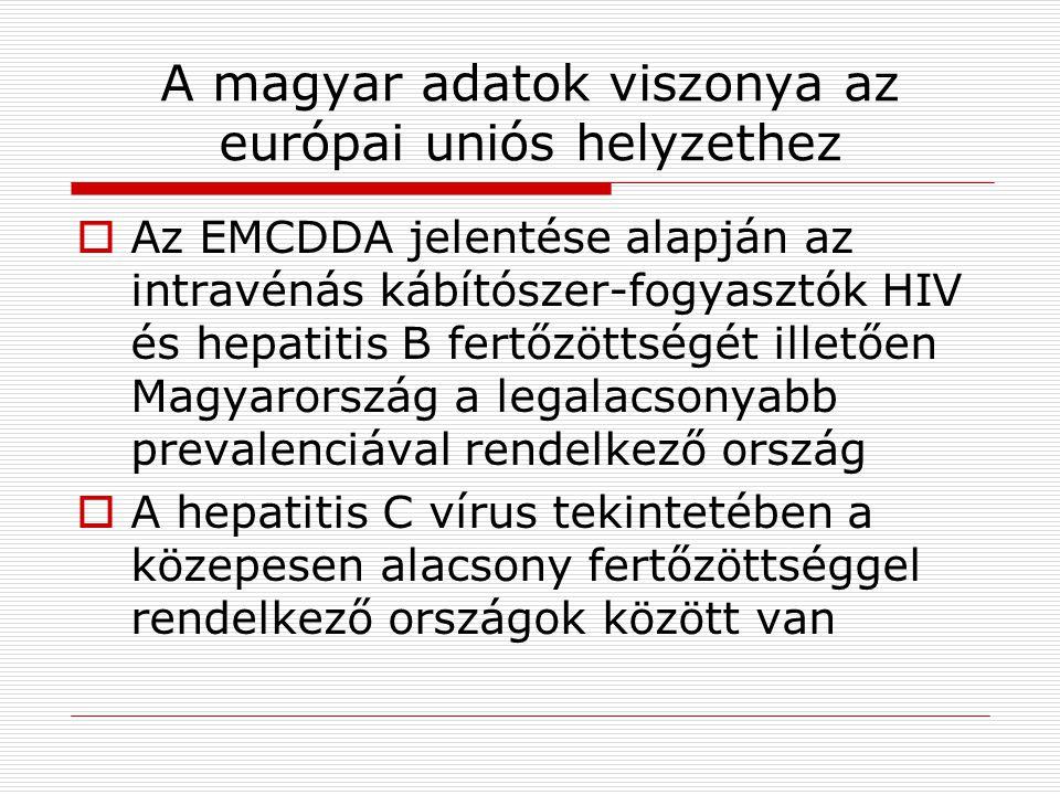 A magyar adatok viszonya az európai uniós helyzethez  Az EMCDDA jelentése alapján az intravénás kábítószer-fogyasztók HIV és hepatitis B fertőzöttségét illetően Magyarország a legalacsonyabb prevalenciával rendelkező ország  A hepatitis C vírus tekintetében a közepesen alacsony fertőzöttséggel rendelkező országok között van