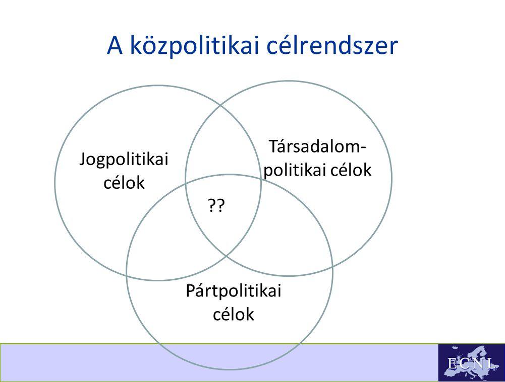 A közpolitikai célrendszer Jogpolitikai célok Társadalom- politikai célok Pártpolitikai célok ??
