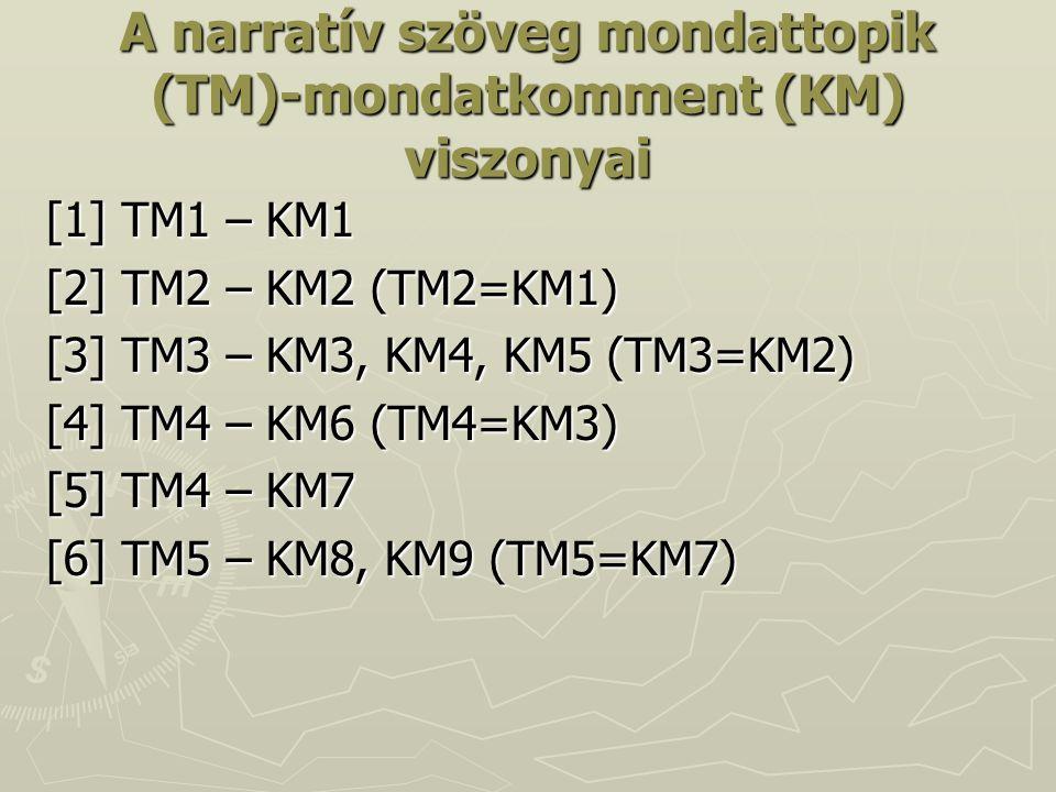 A narratív szöveg mondattopik (TM)-mondatkomment (KM) viszonyai [1] TM1 – KM1 [2] TM2 – KM2 (TM2=KM1) [3] TM3 – KM3, KM4, KM5 (TM3=KM2) [4] TM4 – KM6 (TM4=KM3) [5] TM4 – KM7 [6] TM5 – KM8, KM9 (TM5=KM7)