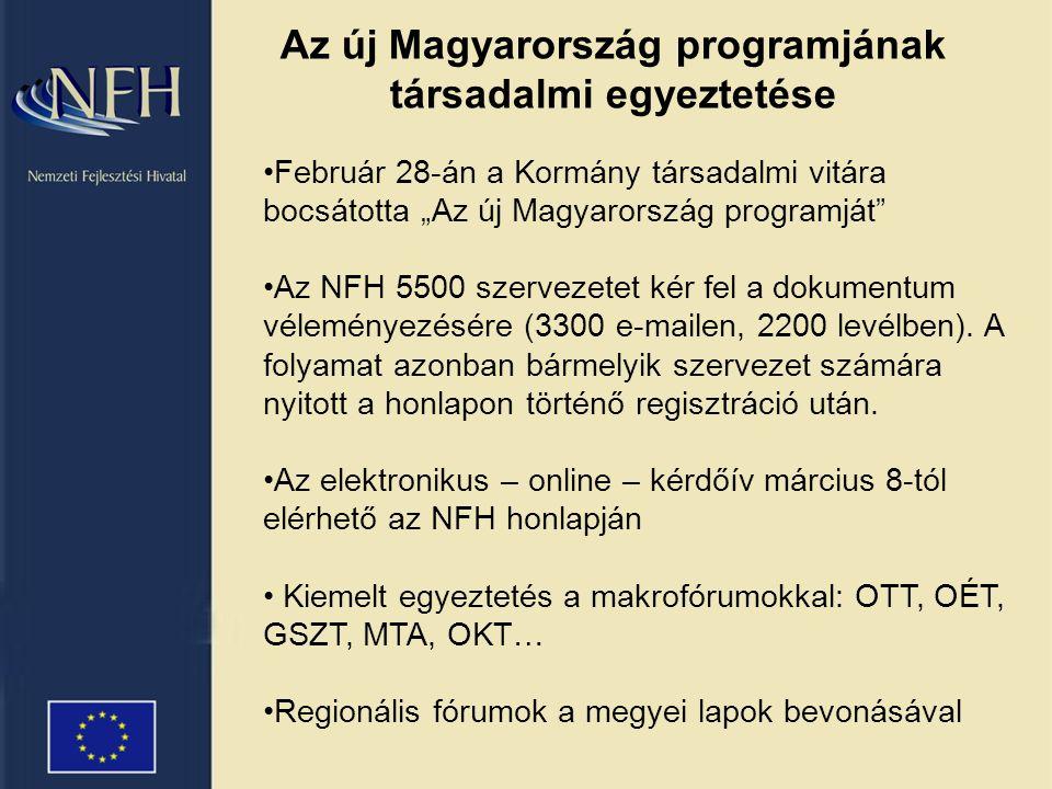 """Az új Magyarország programjának társadalmi egyeztetése •Február 28-án a Kormány társadalmi vitára bocsátotta """"Az új Magyarország programját •Az NFH 5500 szervezetet kér fel a dokumentum véleményezésére (3300 e-mailen, 2200 levélben)."""