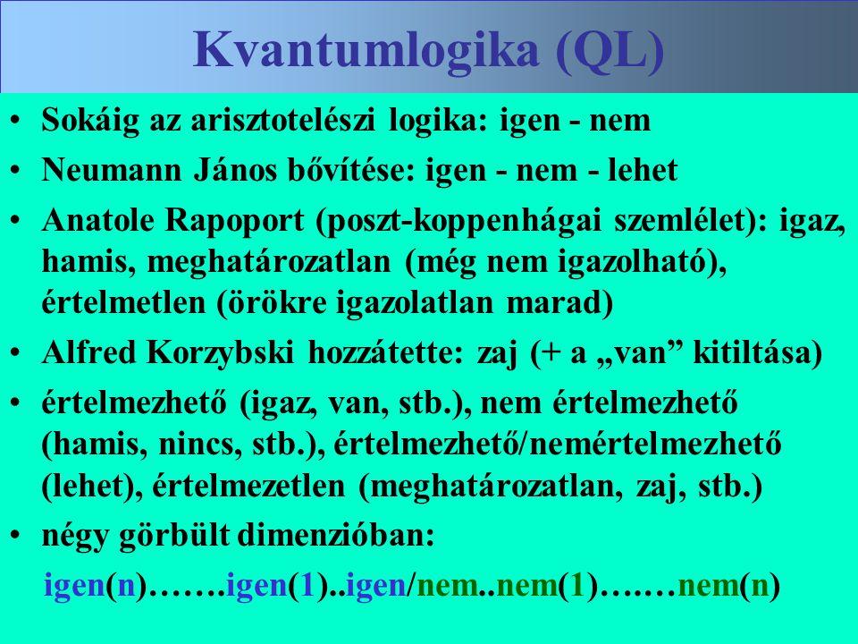 Varga Csaba12 Kvantumlogika (QL) •Sokáig az arisztotelészi logika: igen - nem •Neumann János bővítése: igen - nem - lehet •Anatole Rapoport (poszt-kop