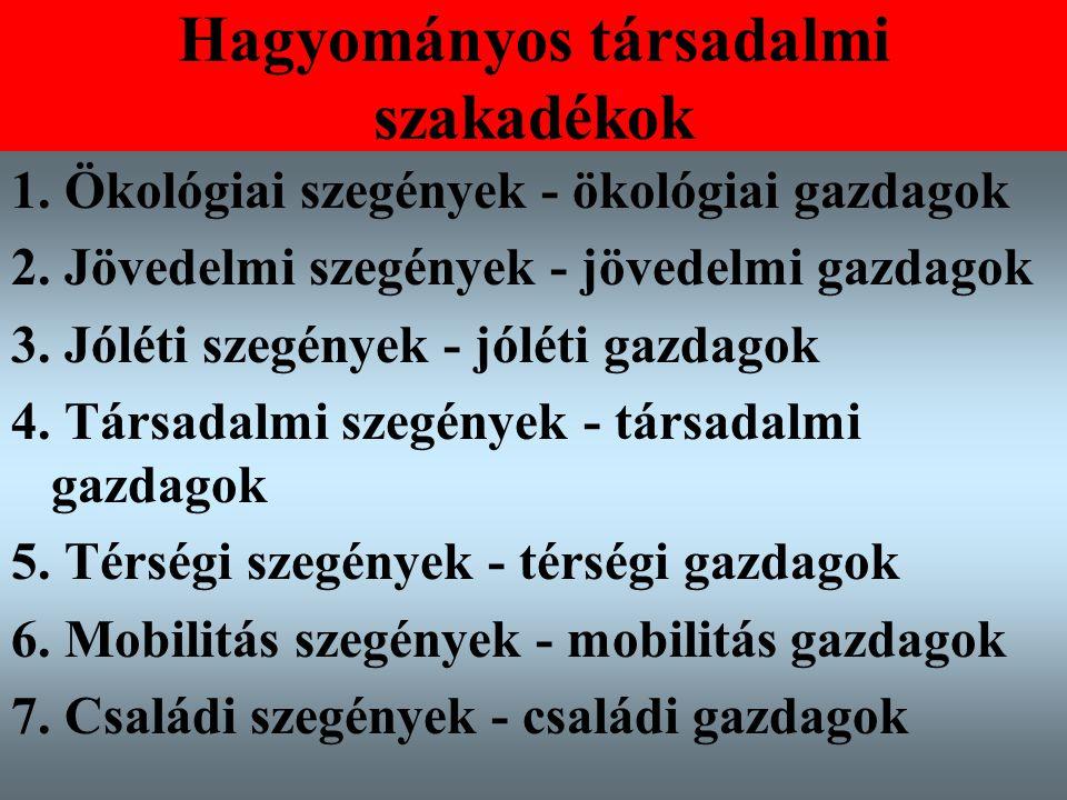 Varga Csaba9 Hagyományos társadalmi szakadékok 1. Ökológiai szegények - ökológiai gazdagok 2. Jövedelmi szegények - jövedelmi gazdagok 3. Jóléti szegé