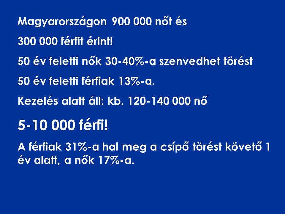 Magyarországon 900 000 nőt és 300 000 férfit érint.