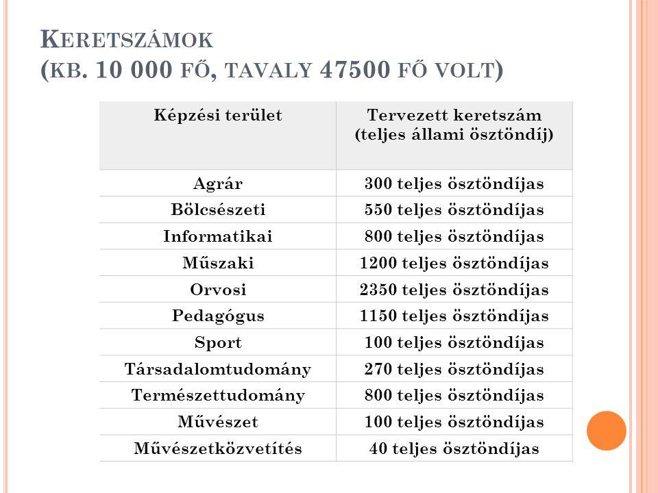 K ERETSZÁMOK ( KB. 10 000 FŐ, TAVALY 47500 FŐ VOLT ) Képzési területTervezett keretszám (teljes állami ösztöndíj) Agrár300 teljes ösztöndíjas Bölcsész