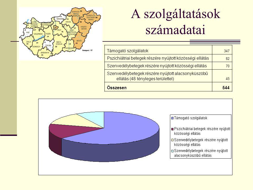 A szolgáltatások számadatai Támogató szolgálatok 347 Pszichiátriai betegek részére nyújtott közösségi ellátás 82 Szenvedélybetegek részére nyújtott közösségi ellátás 70 Szenvedélybetegek részére nyújtott alacsonyküszöbű ellátás (48 tényleges területtel) 45 Összesen544