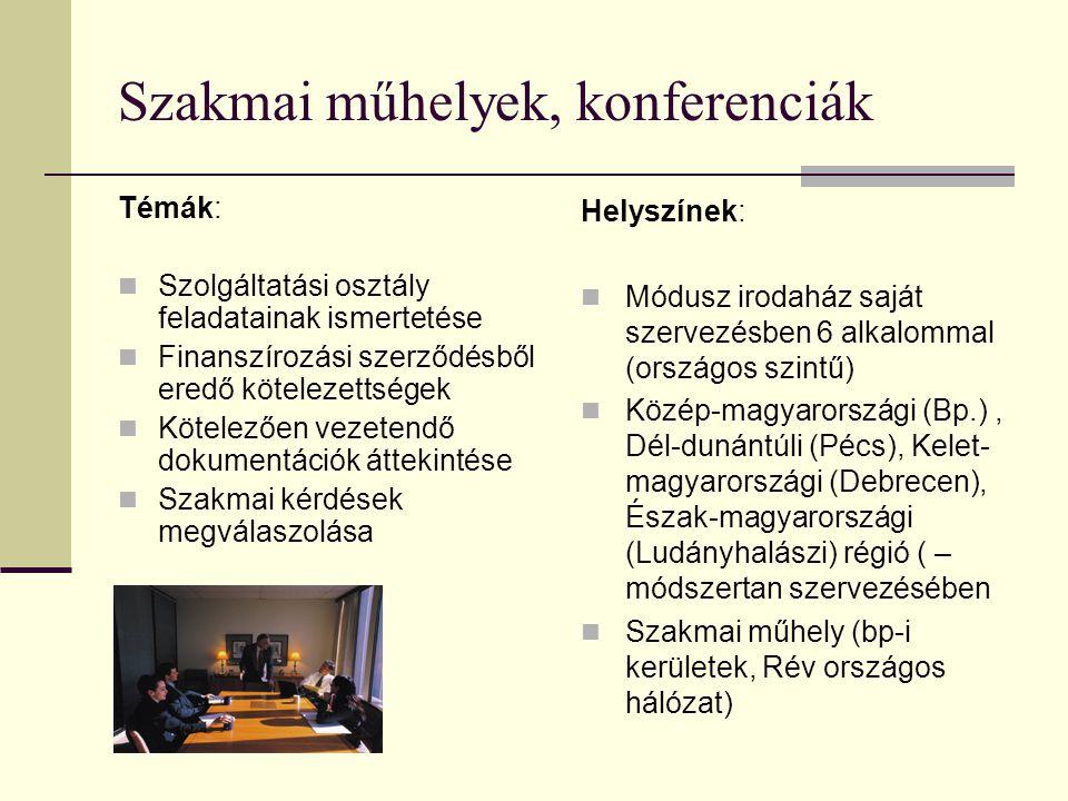 Szakmai műhelyek, konferenciák Témák:  Szolgáltatási osztály feladatainak ismertetése  Finanszírozási szerződésből eredő kötelezettségek  Kötelezően vezetendő dokumentációk áttekintése  Szakmai kérdések megválaszolása Helyszínek:  Módusz irodaház saját szervezésben 6 alkalommal (országos szintű)  Közép-magyarországi (Bp.), Dél-dunántúli (Pécs), Kelet- magyarországi (Debrecen), Észak-magyarországi (Ludányhalászi) régió ( – módszertan szervezésében  Szakmai műhely (bp-i kerületek, Rév országos hálózat)