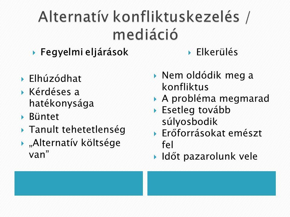 """ Fegyelmi eljárások  Elhúzódhat  Kérdéses a hatékonysága  Büntet  Tanult tehetetlenség  """"Alternatív költsége van""""  Elkerülés  Nem oldódik meg"""