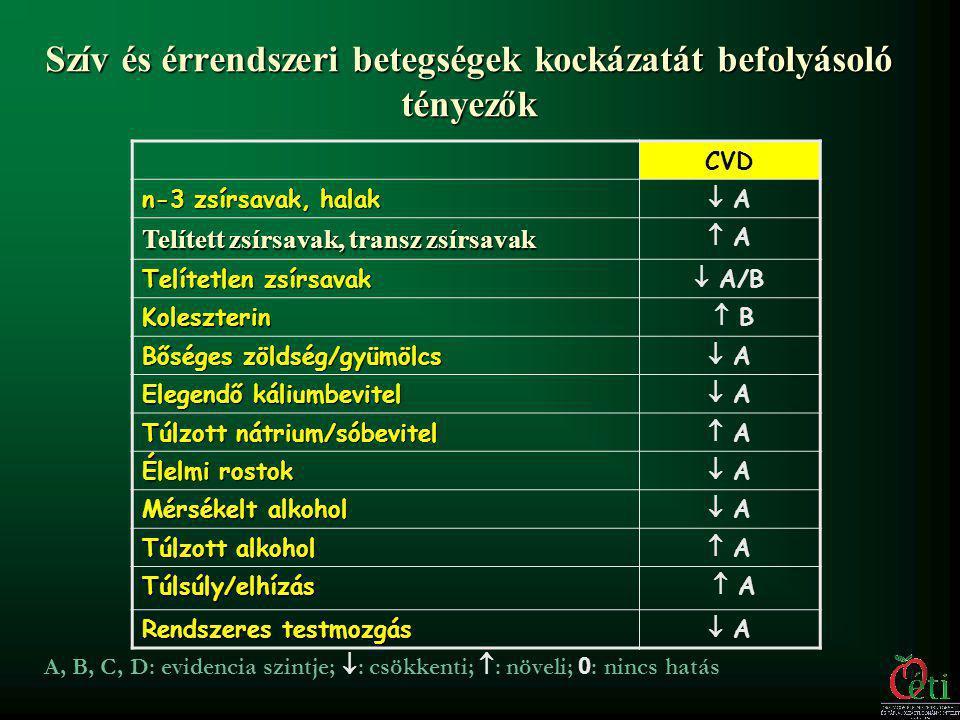 Telített zsírsavak: - Olvadáspontja viszonylag nagy (sok telített zsírsavat tartalmazó zsiradékok szobahőmérsékleten szilárdak) - Kémiailag viszonylag stabilak, kevésbé reakcióképesek, ezért: - a telítetlen zsírsavaknál kevésbé oxidálódnak és - hőhatás miatt azoknál kisebb mértékben bomlanak Fő forrásai: Növényi zsírok: kókuszzsír (90 %), pálmaolaj (53 %) Vaj (68%), állati zsiradékok (25-50%) Hidrogénezett növényi olajok (margarin) Minél light-abb, annál jobban árt összességében!!.