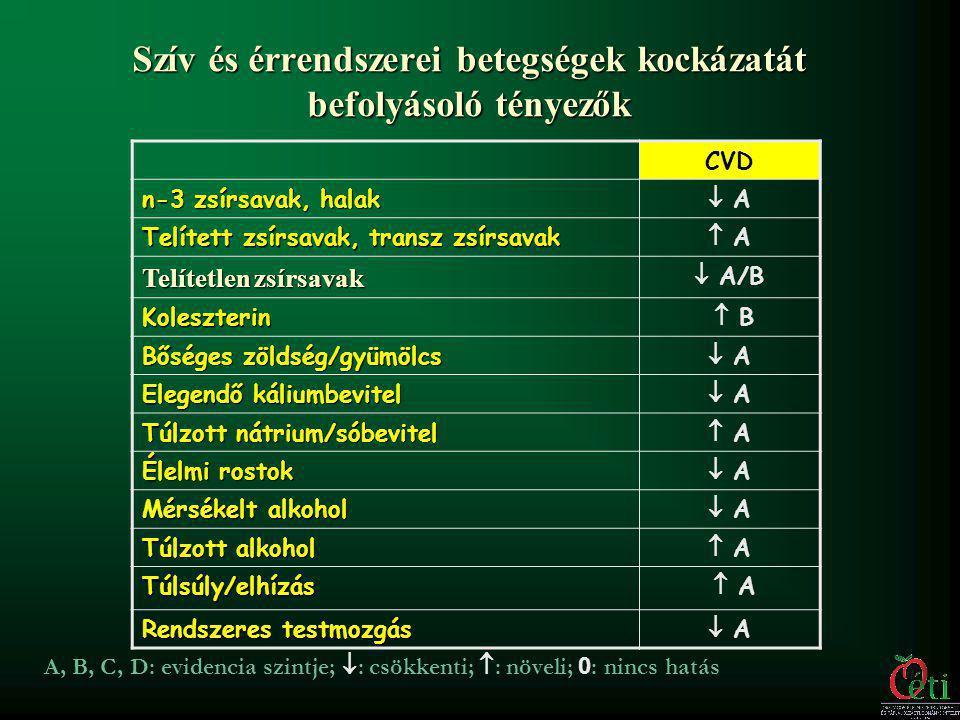 Megnevezés Ajánlott zsírsavbeviteli arányok Telített zsírsav 10 en % Egyszeresen telítetlen zsírsav 12 – 15 en % Többszörösen telítetlen zsírsavak 6 – 8 en % Esszenciális zsírsavak közül: (a kívánatos arány 5 :1) Linolsav (ω6) 1- 2 en % Linolénsav (ω3) 0,2 en % Rodler Imre : Tápanyagtáblázat