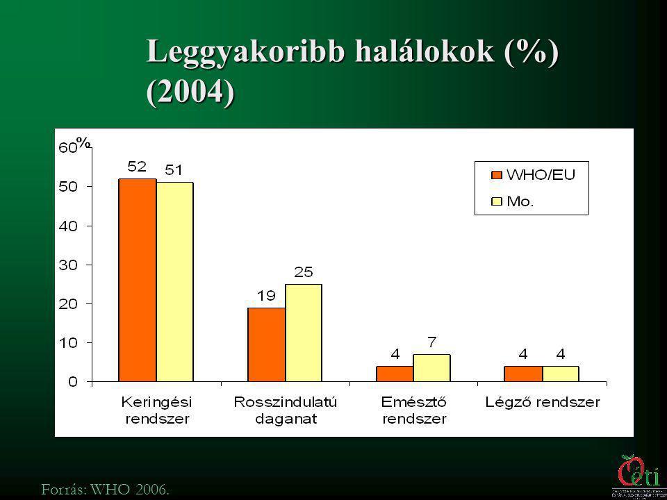 Eurostat 2006.