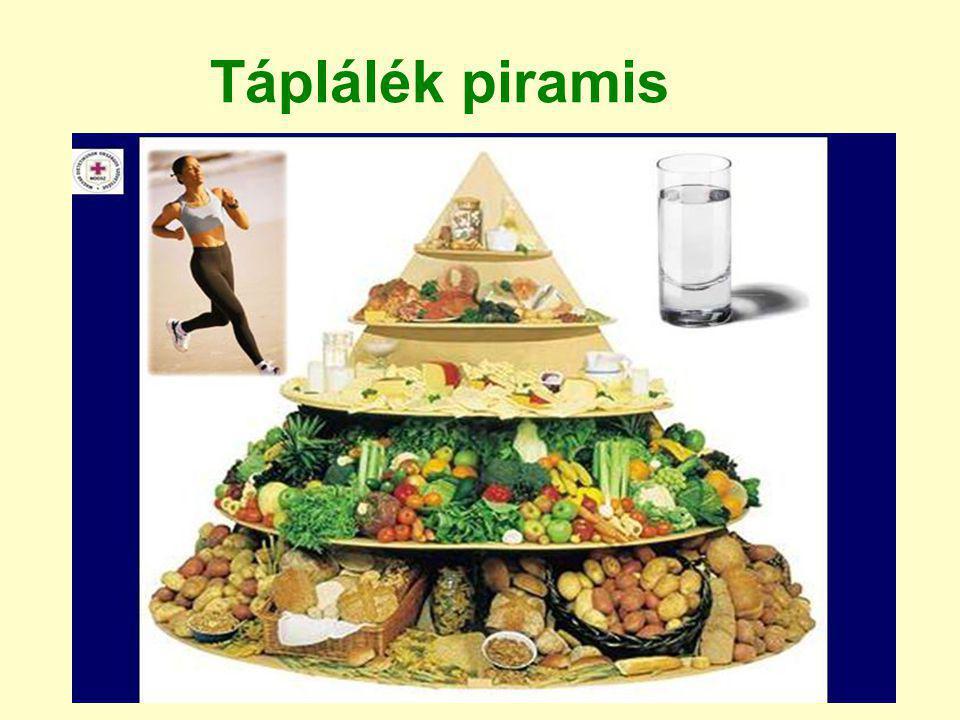Szív és érrendszerei betegségek kockázatát befolyásoló tényezők CVD n-3 zsírsavak, halak  A Telített zsírsavak, transz zsírsavak  A Telítetlen zsírsavak  A/B Koleszterin  B Bőséges zöldség/gyümölcs  A Elegendő káliumbevitel  A Túlzott nátrium/sóbevitel  A Élelmi rostok  A Mérsékelt alkohol  A Túlzott alkohol  A Túlsúly/elhízás Rendszeres testmozgás  A A, B, C, D: evidencia szintje;  : csökkenti;  : növeli; 0 : nincs hatás