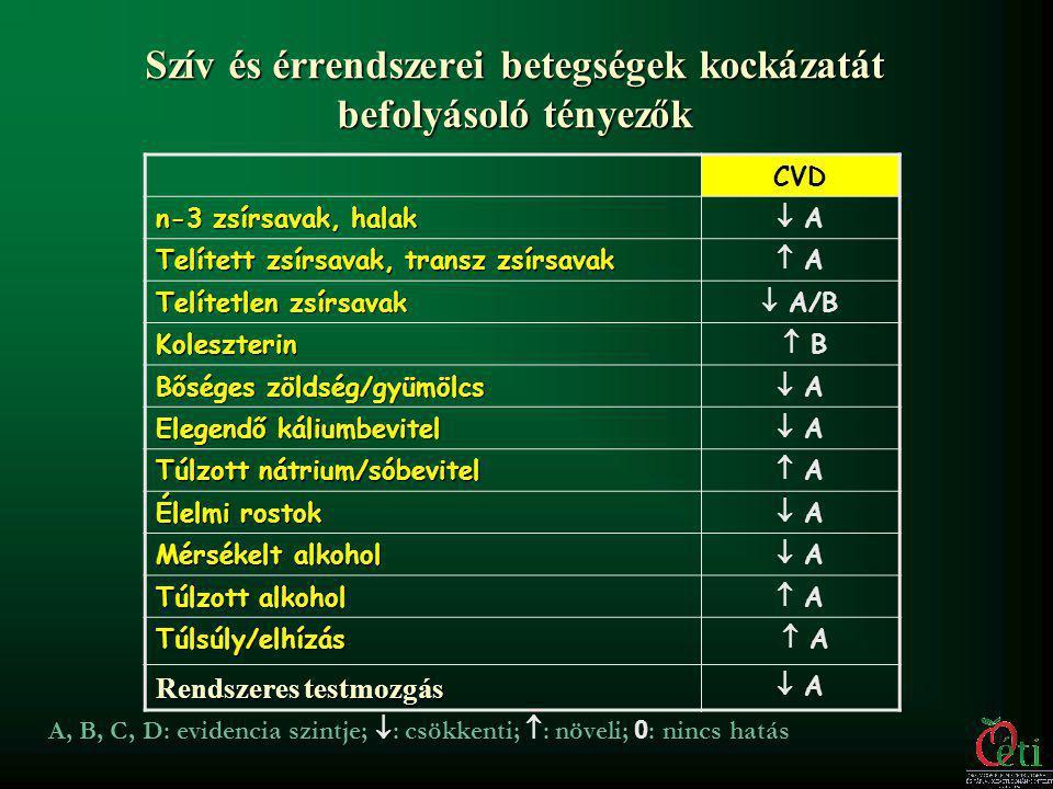 Szív és érrendszerei betegségek kockázatát befolyásoló tényezők CVD n-3 zsírsavak, halak  A Telített zsírsavak, transz zsírsavak  A Telítetlen zsírs