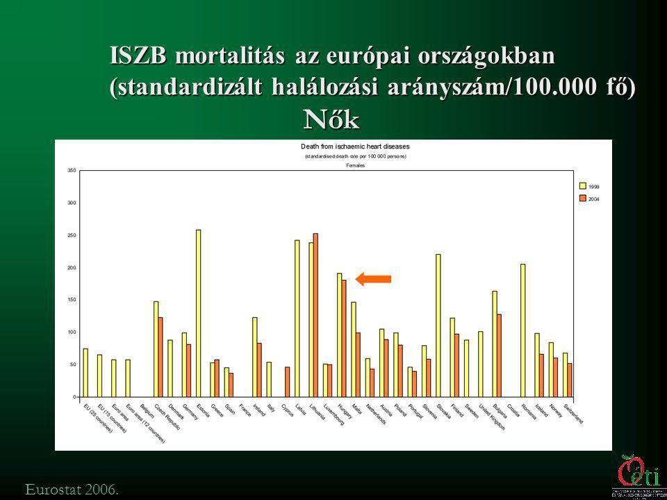 Eurostat 2006. Férfiak