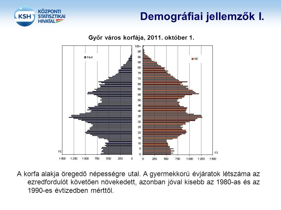 Demográfiai jellemzők I. Győr város korfája, 2011. október 1. A korfa alakja öregedő népességre utal. A gyermekkorú évjáratok létszáma az ezredforduló