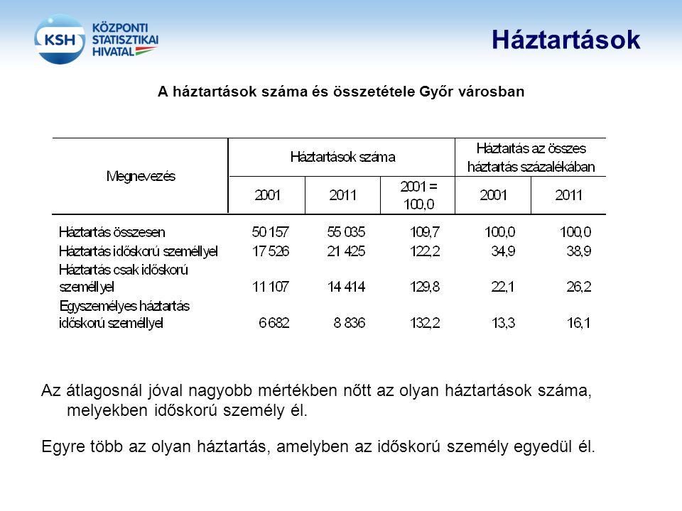Háztartások A háztartások száma és összetétele Győr városban Az átlagosnál jóval nagyobb mértékben nőtt az olyan háztartások száma, melyekben időskorú személy él.