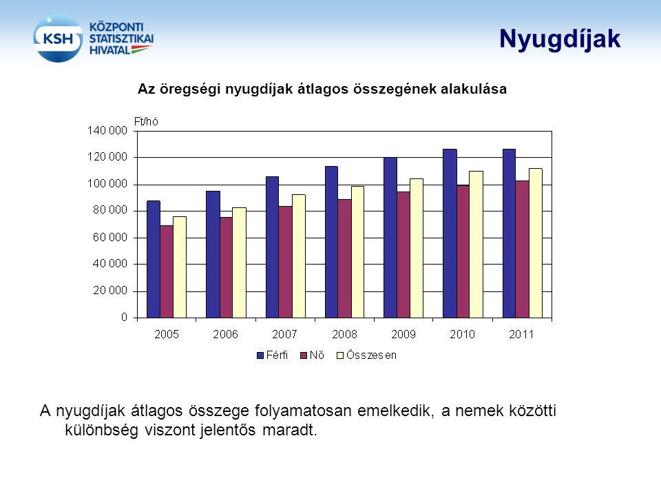 Nyugdíjak Az öregségi nyugdíjak átlagos összegének alakulása A nyugdíjak átlagos összege folyamatosan emelkedik, a nemek közötti különbség viszont jel