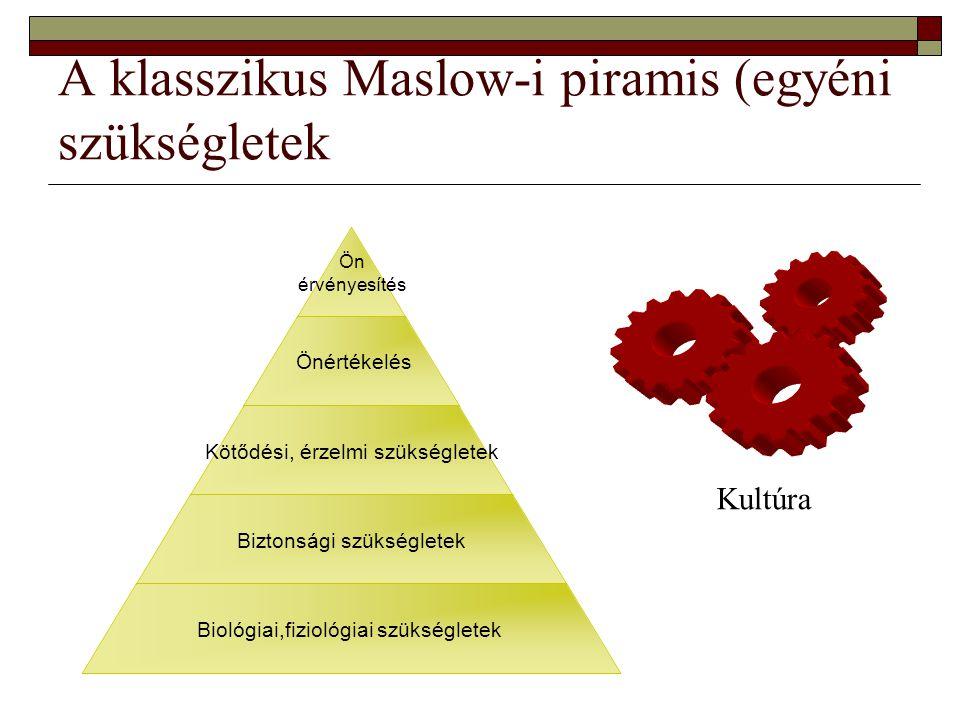 A klasszikus Maslow-i piramis (egyéni szükségletek Ön érvényesítés Önértékelés Kötődési, érzelmi szükségletek Biztonsági szükségletek Biológiai,fiziológiai szükségletek Kultúra