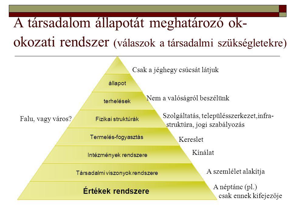 A társadalom állapotát meghatározó ok- okozati rendszer (válaszok a társadalmi szükségletekre) állapot terhelések Fizikai struktúrák Termelés-fogyasztás Intézmények rendszere Társadalmi viszonyok rendszere Értékek rendszere A néptánc (pl.) csak ennek kifejezője A szemlélet alakítja Kínálat Kereslet Szolgáltatás, településszerkezet,infra- struktúra, jogi szabályozás Nem a valóságról beszélünk Csak a jéghegy csúcsát látjuk Falu, vagy város?