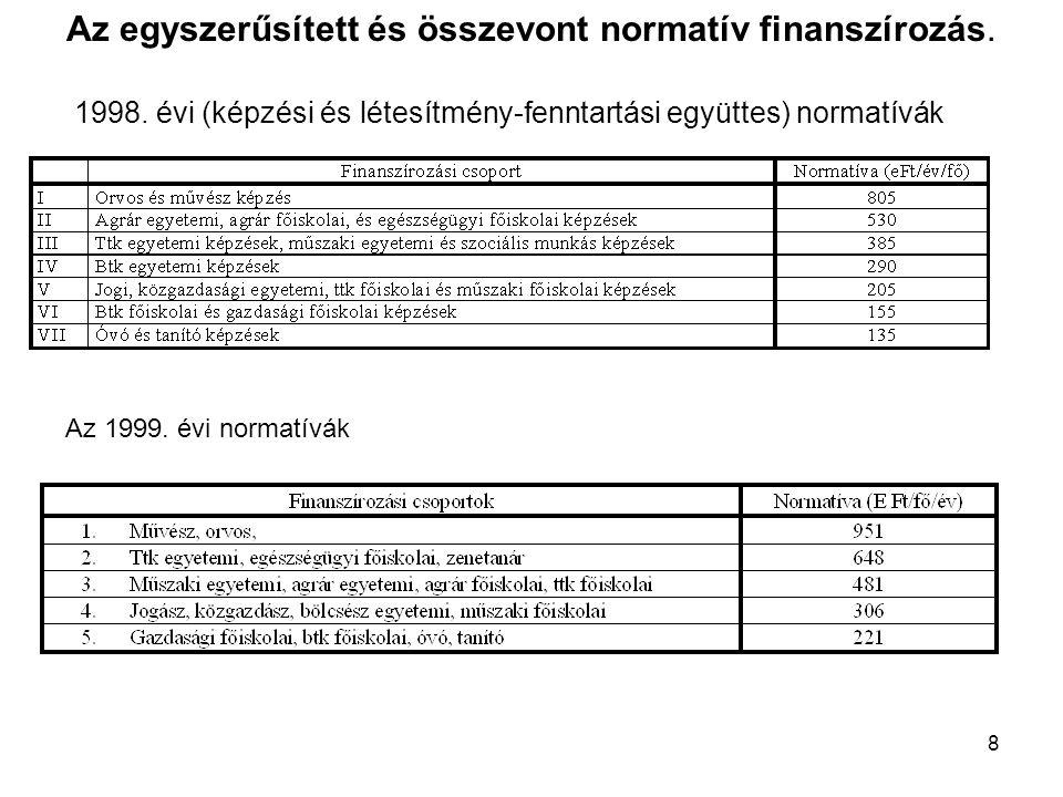 8 Az egyszerűsített és összevont normatív finanszírozás.