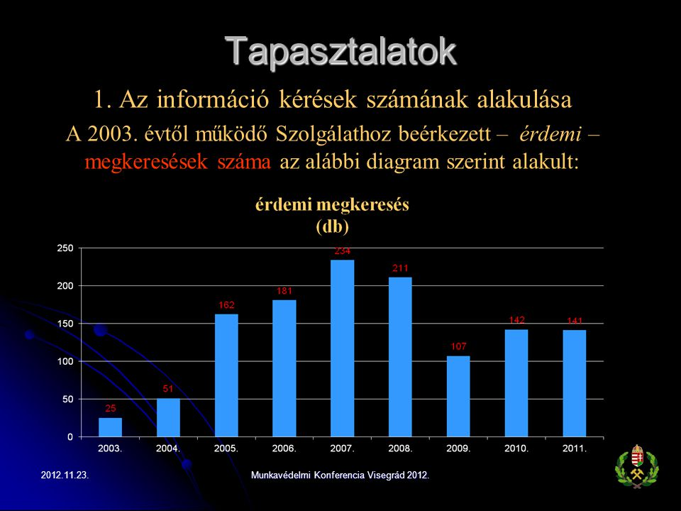 Tapasztalatok 1. Az információ kérések számának alakulása A 2003. évtől működő Szolgálathoz beérkezett – érdemi – megkeresések száma az alábbi diagram