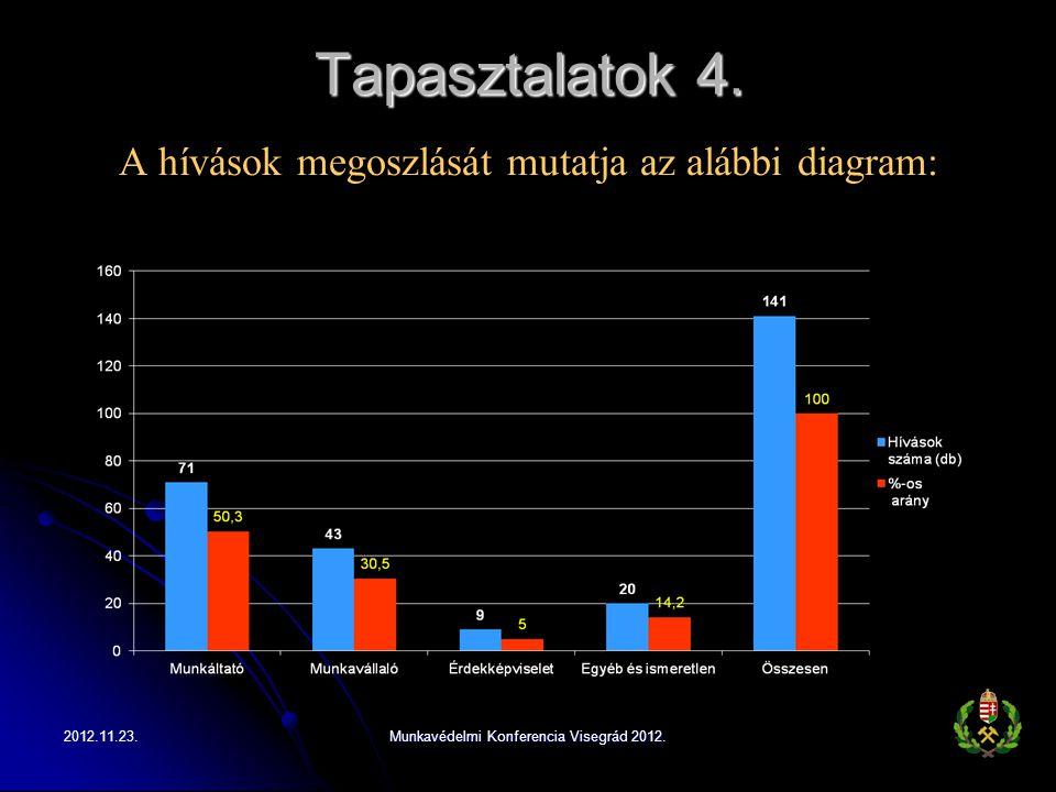 Tapasztalatok 4. A hívások megoszlását mutatja az alábbi diagram: 2012.11.23.Munkavédelmi Konferencia Visegrád 2012.