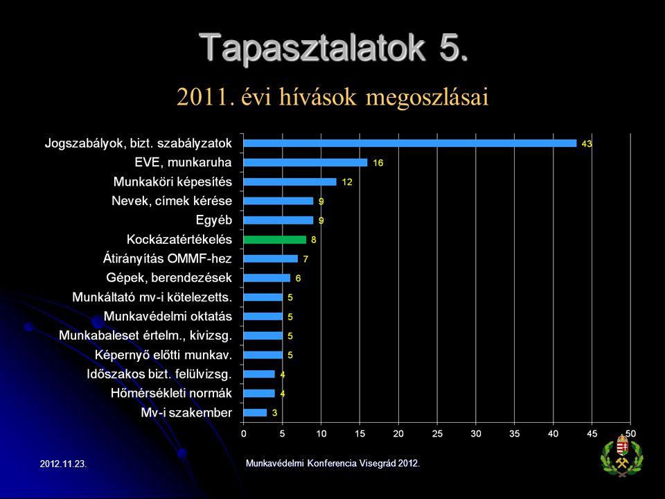 Tapasztalatok 5. 2012.11.23. Munkavédelmi Konferencia Visegrád 2012. 2011. évi hívások megoszlásai